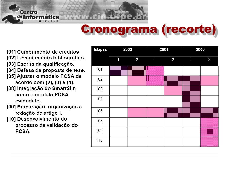Cronograma (recorte) [01] Cumprimento de créditos